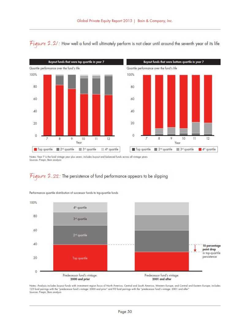 贝恩:2015年全球私募股权投资报告_056