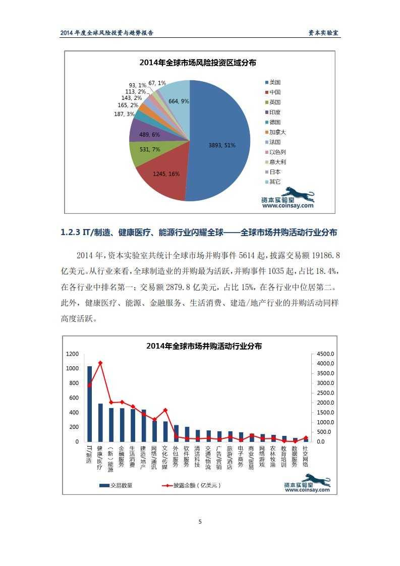 2014年度全球风险投资与趋势报告-资本实验室-f_009
