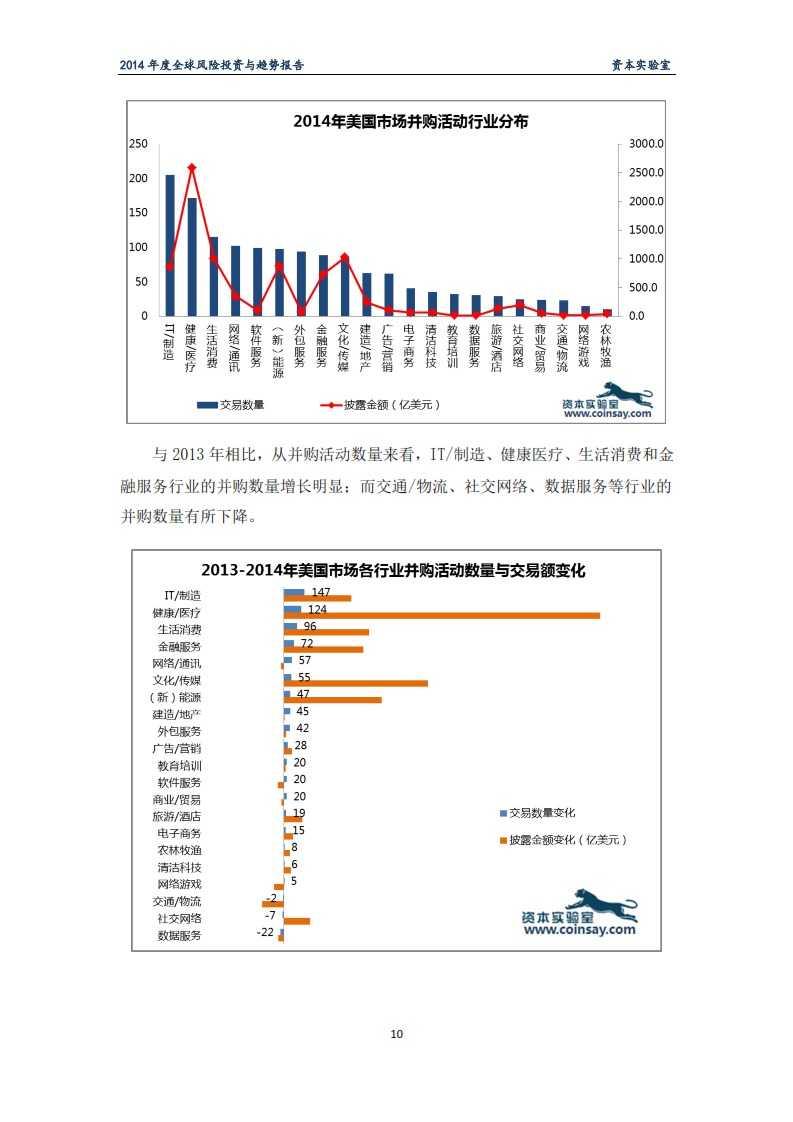 2014年度全球风险投资与趋势报告-资本实验室-f_014