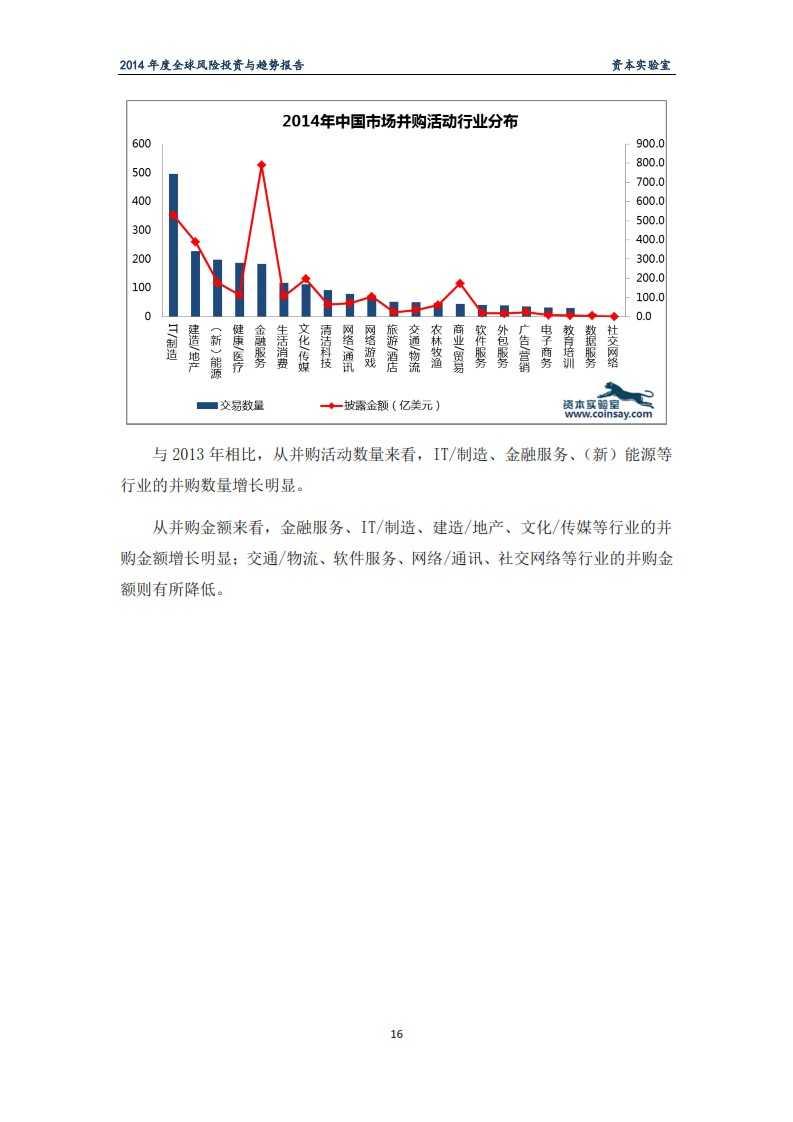 2014年度全球风险投资与趋势报告-资本实验室-f_020