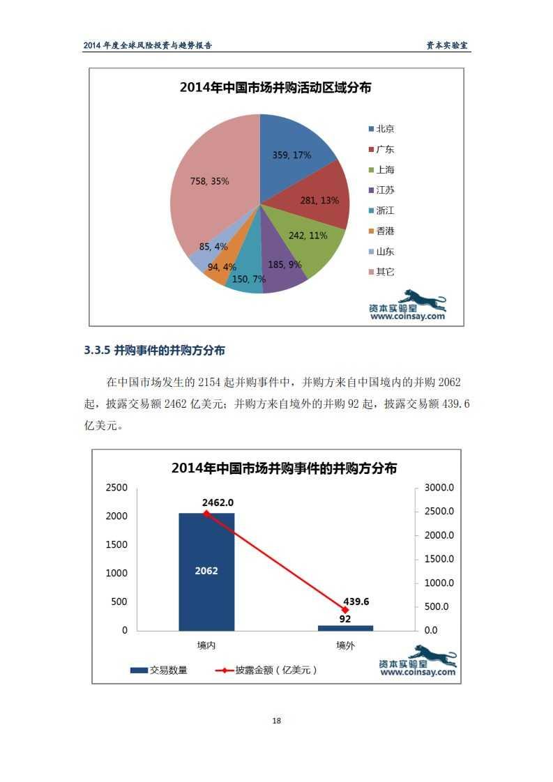 2014年度全球风险投资与趋势报告-资本实验室-f_022
