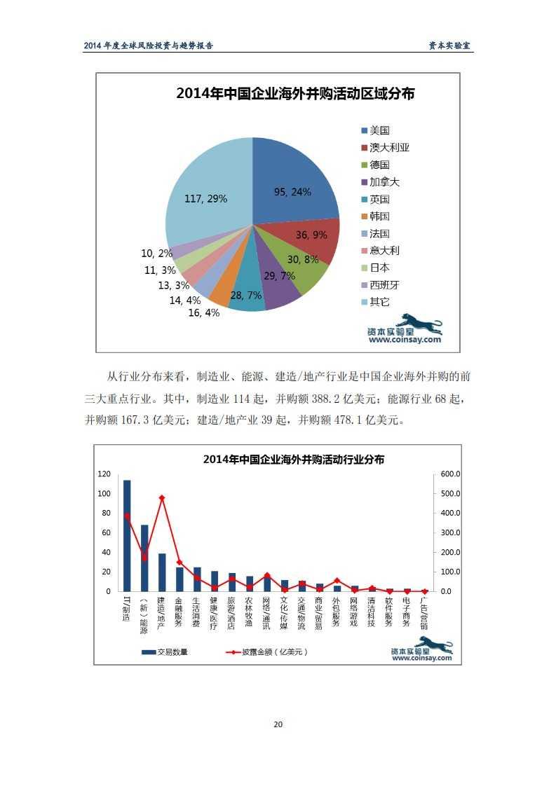 2014年度全球风险投资与趋势报告-资本实验室-f_024