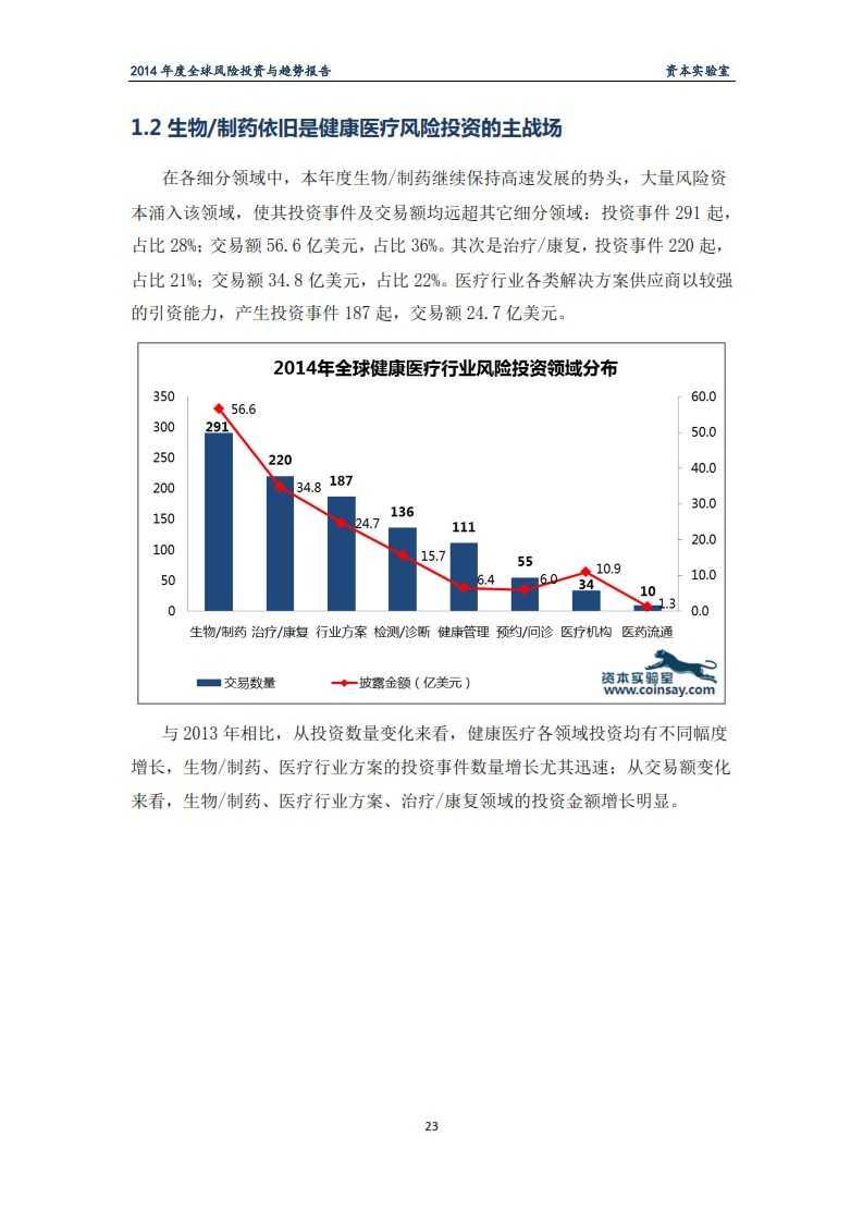 2014年度全球风险投资与趋势报告-资本实验室-f_027