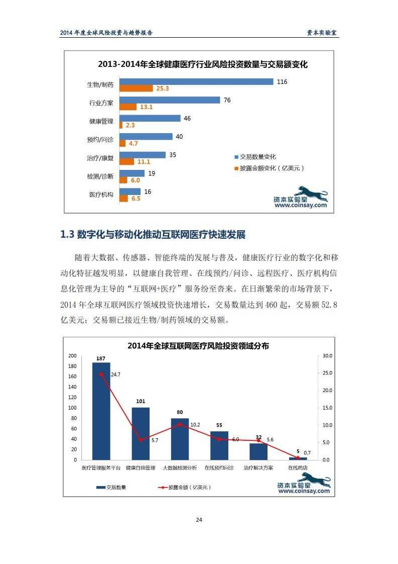 2014年度全球风险投资与趋势报告-资本实验室-f_028
