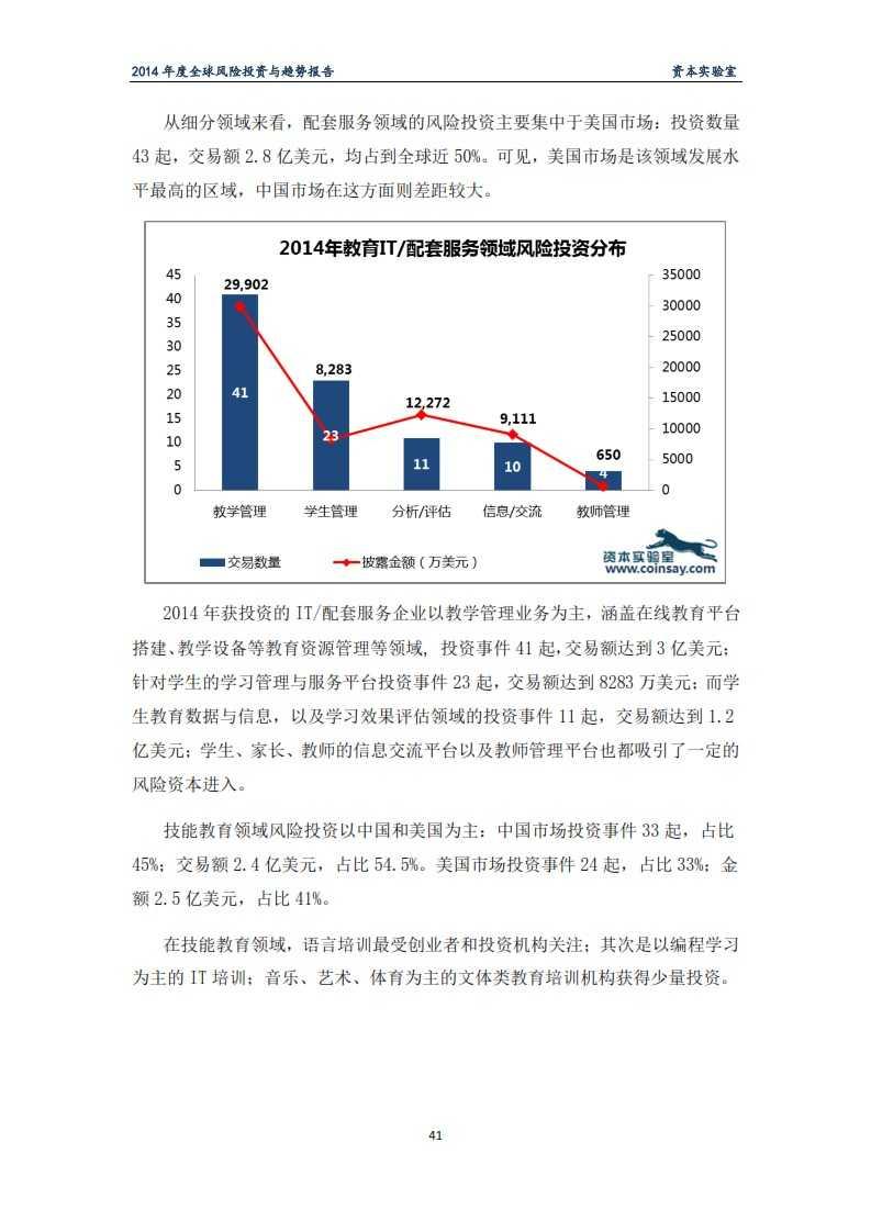 2014年度全球风险投资与趋势报告-资本实验室-f_045