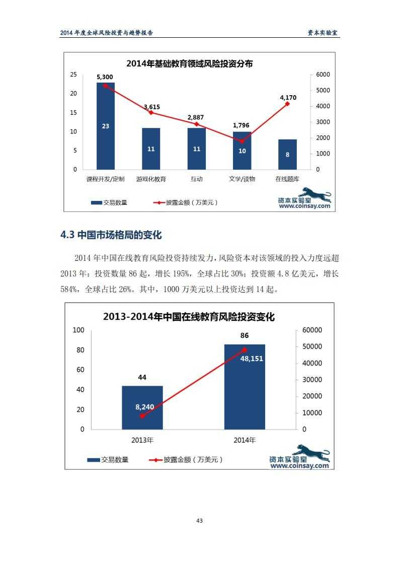 2014年度全球风险投资与趋势报告-资本实验室-f_047