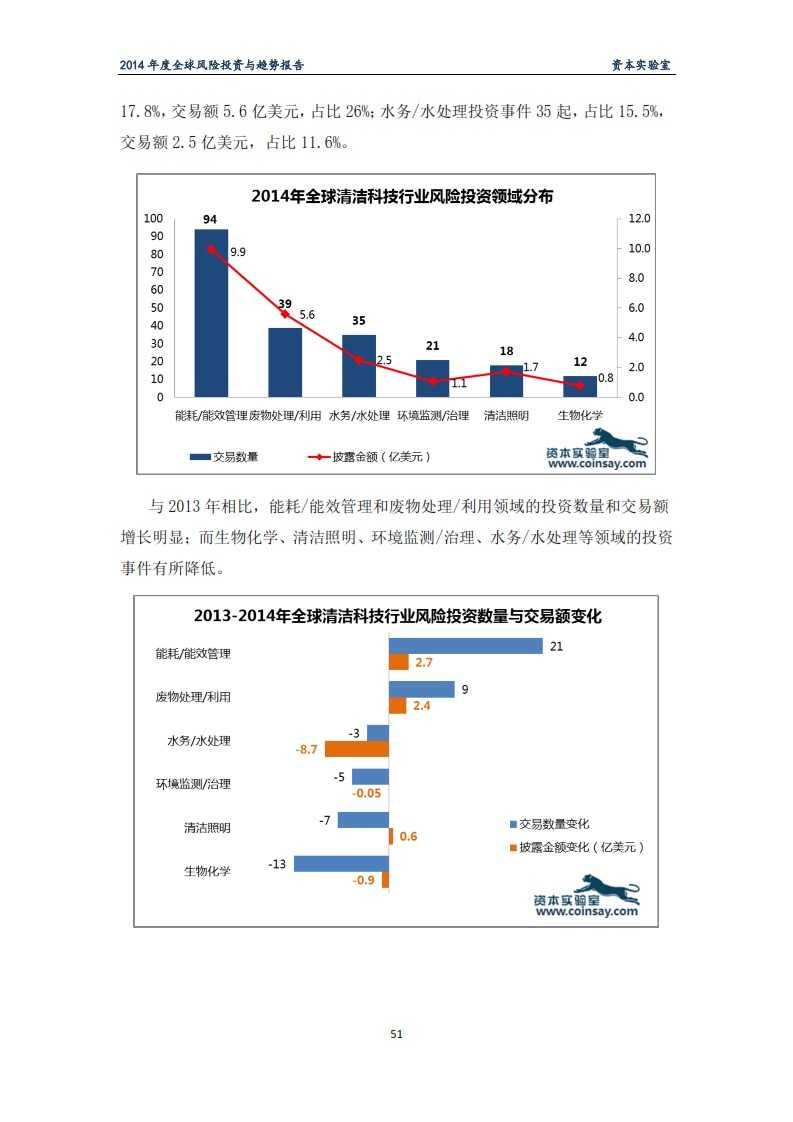 2014年度全球风险投资与趋势报告-资本实验室-f_055