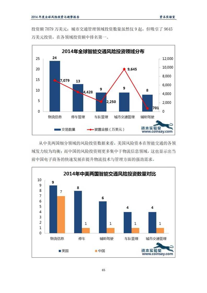 2014年度全球风险投资与趋势报告-资本实验室-f_069