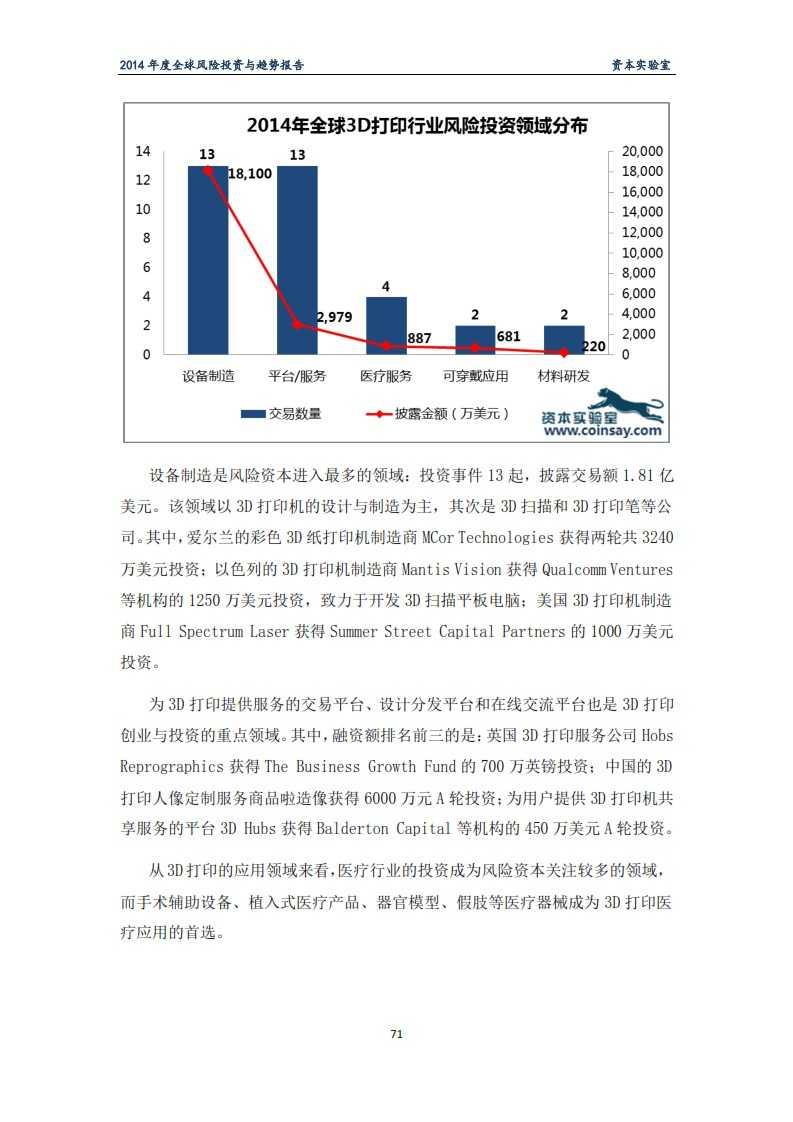 2014年度全球风险投资与趋势报告-资本实验室-f_075