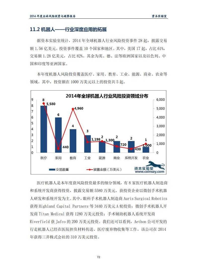 2014年度全球风险投资与趋势报告-资本实验室-f_076