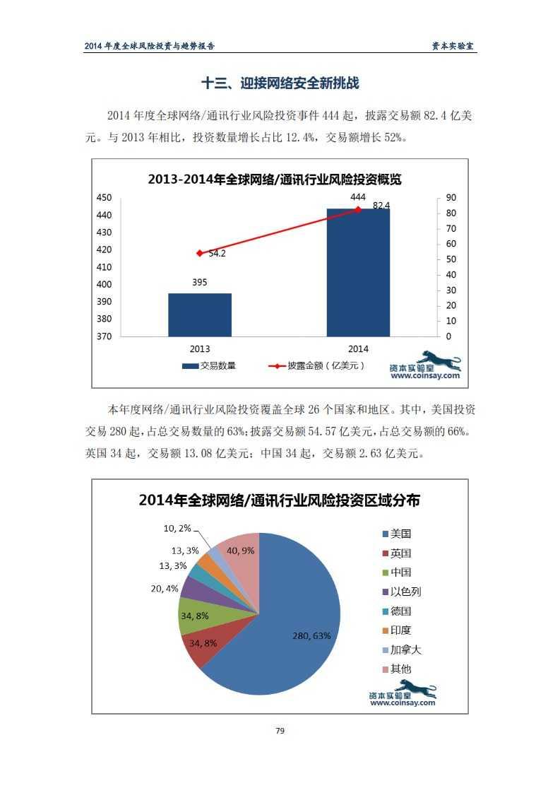 2014年度全球风险投资与趋势报告-资本实验室-f_083