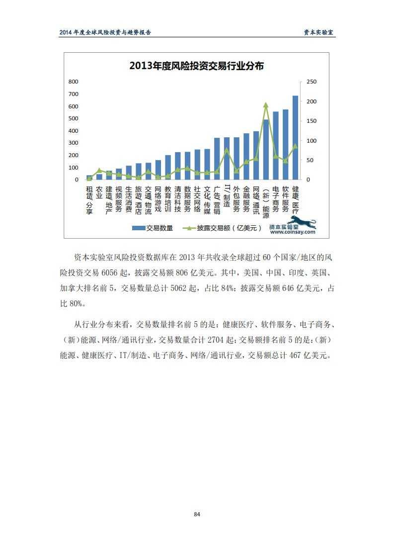 2014年度全球风险投资与趋势报告-资本实验室-f_088