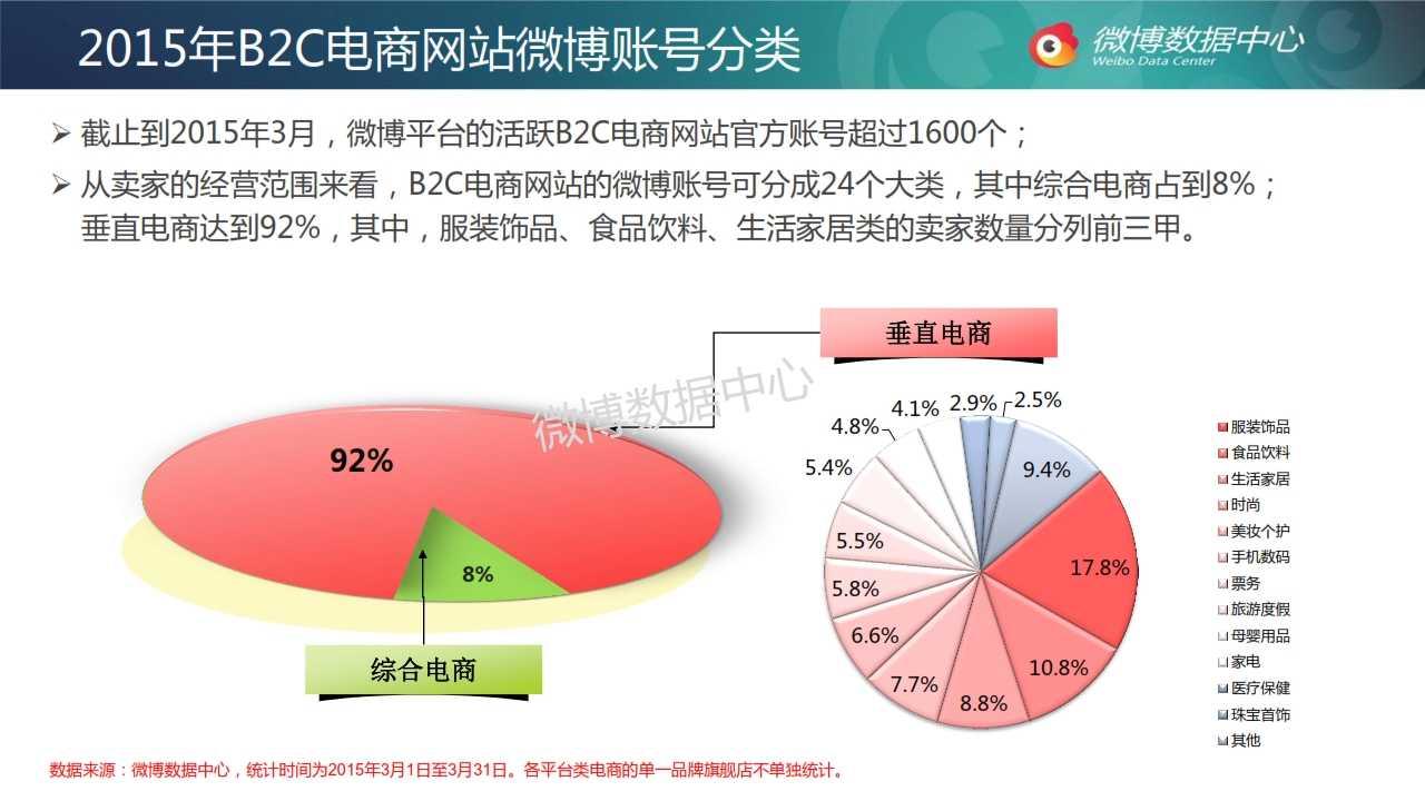 2015年3月电商网站微博发展报告_005