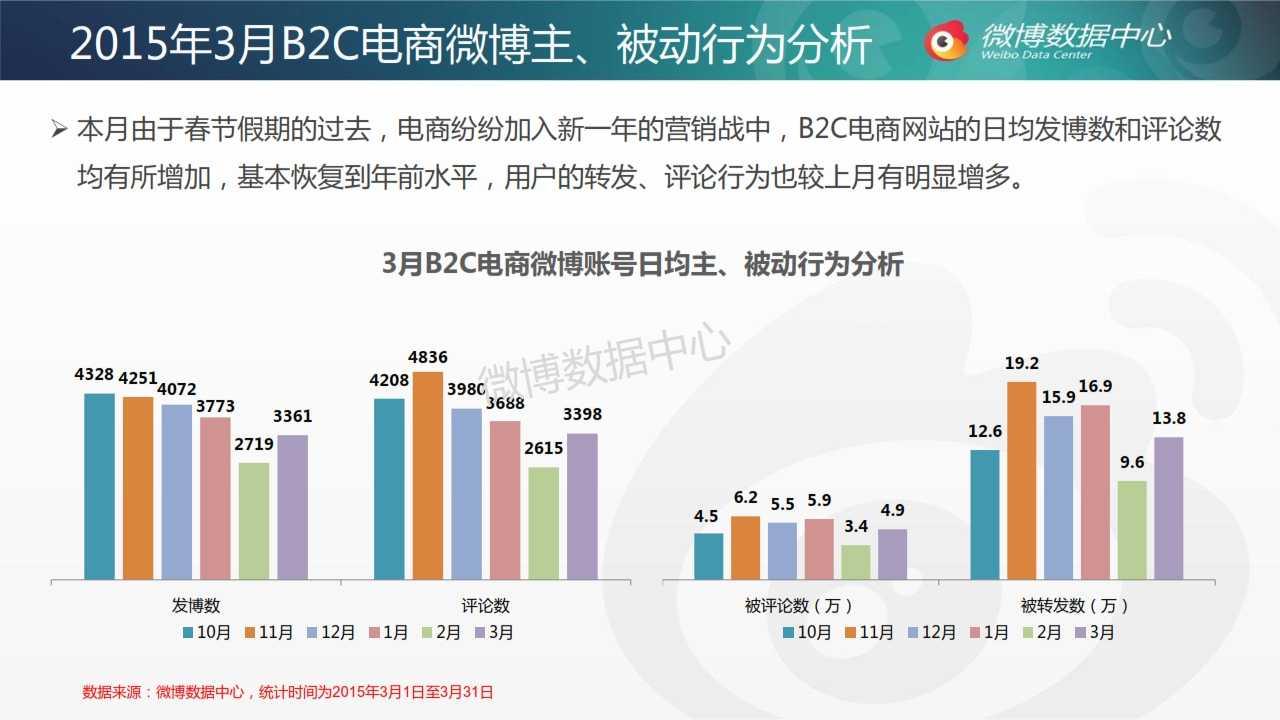 2015年3月电商网站微博发展报告_006