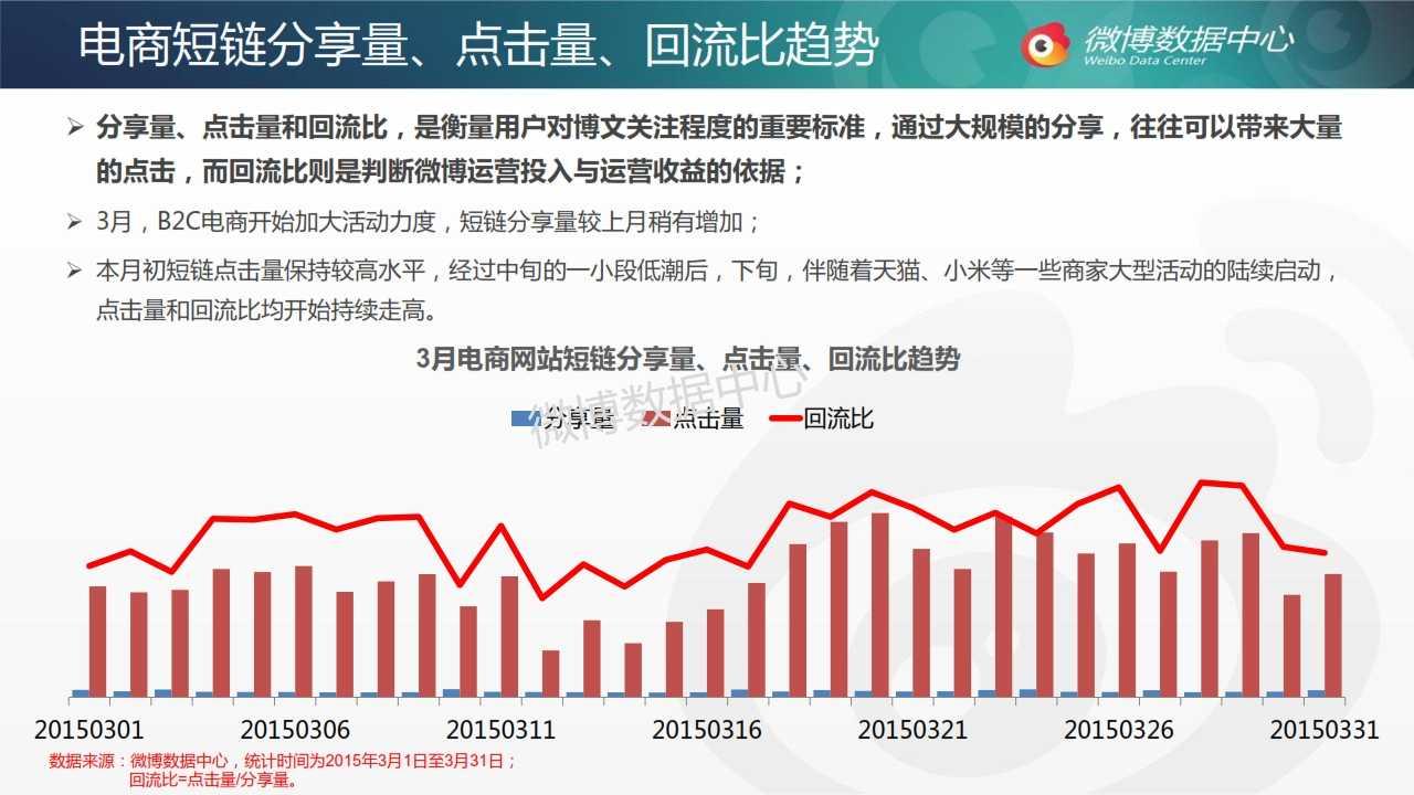 2015年3月电商网站微博发展报告_007