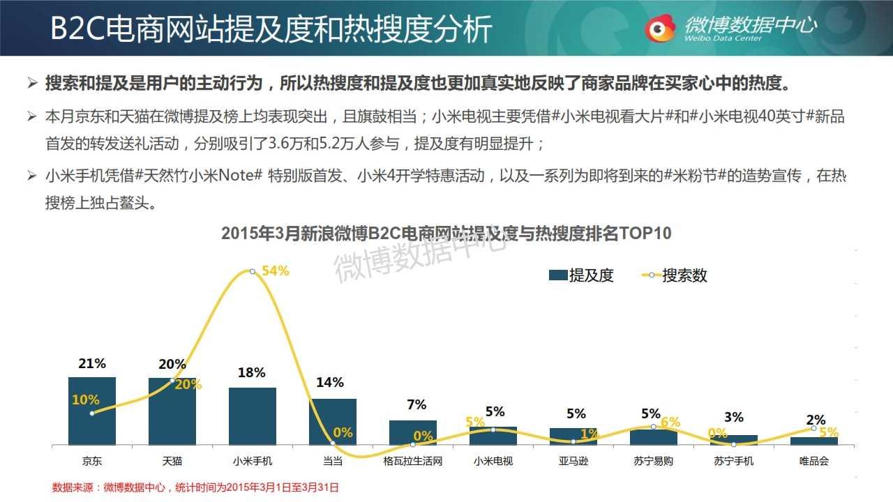 2015年3月电商网站微博发展报告_010