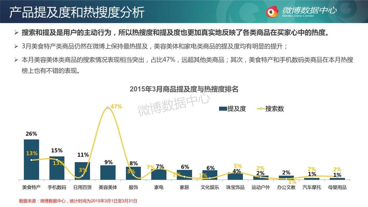 2015年3月电商网站微博发展报告_021