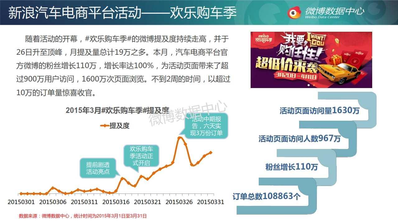 2015年3月电商网站微博发展报告_025