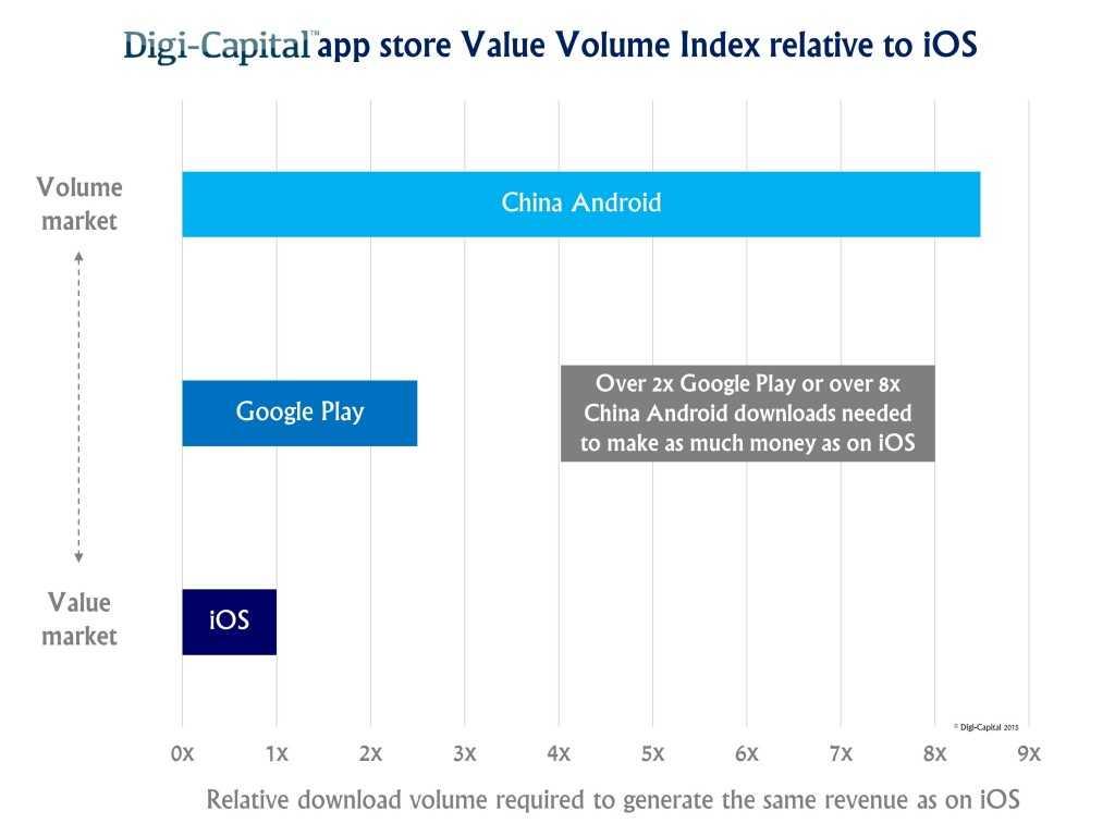 App-store-Value-Volume-Index1-1024x768