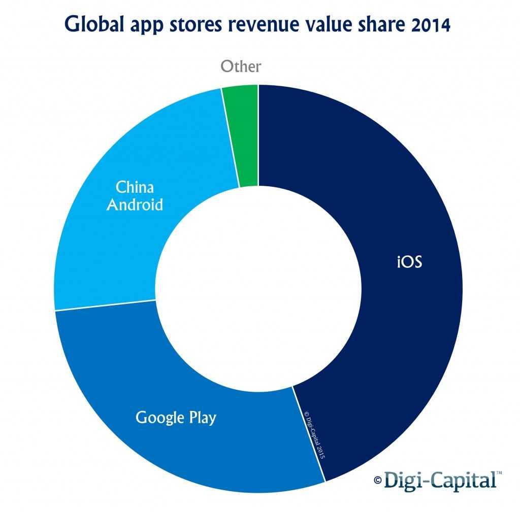 App-store-revenue-value-share1-1024x1009