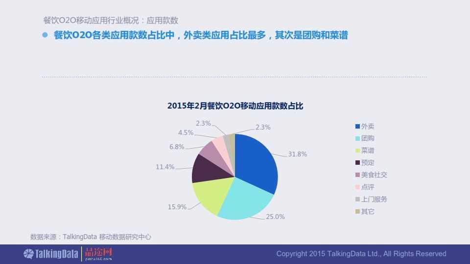 TalkingData-2015年餐饮O2O移动应用行业报告0407_003