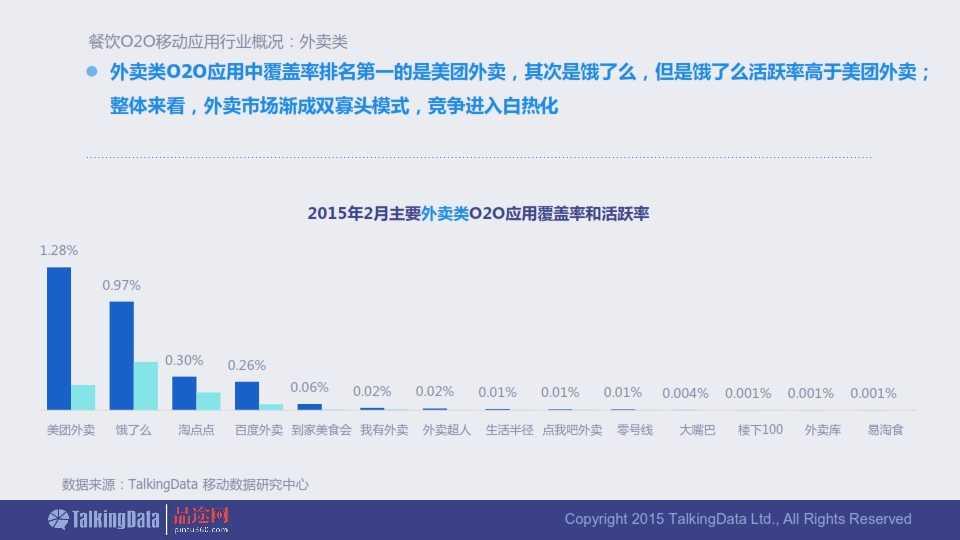 TalkingData-2015年餐饮O2O移动应用行业报告0407_007