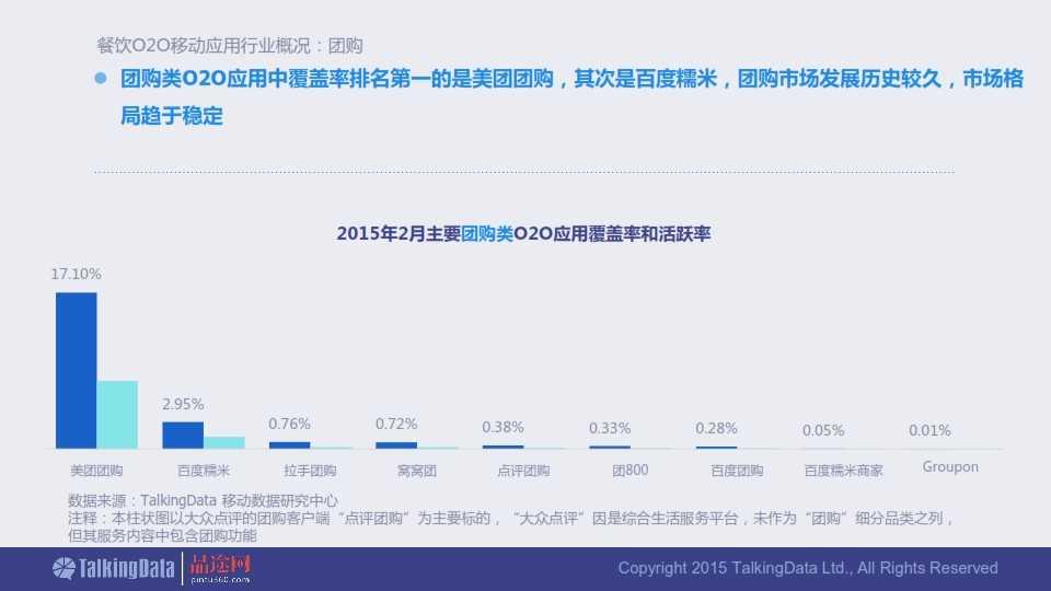 TalkingData-2015年餐饮O2O移动应用行业报告0407_008