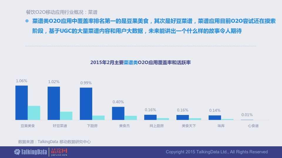 TalkingData-2015年餐饮O2O移动应用行业报告0407_009