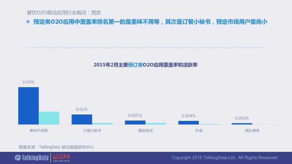 TalkingData-2015年餐饮O2O移动应用行业报告0407_010