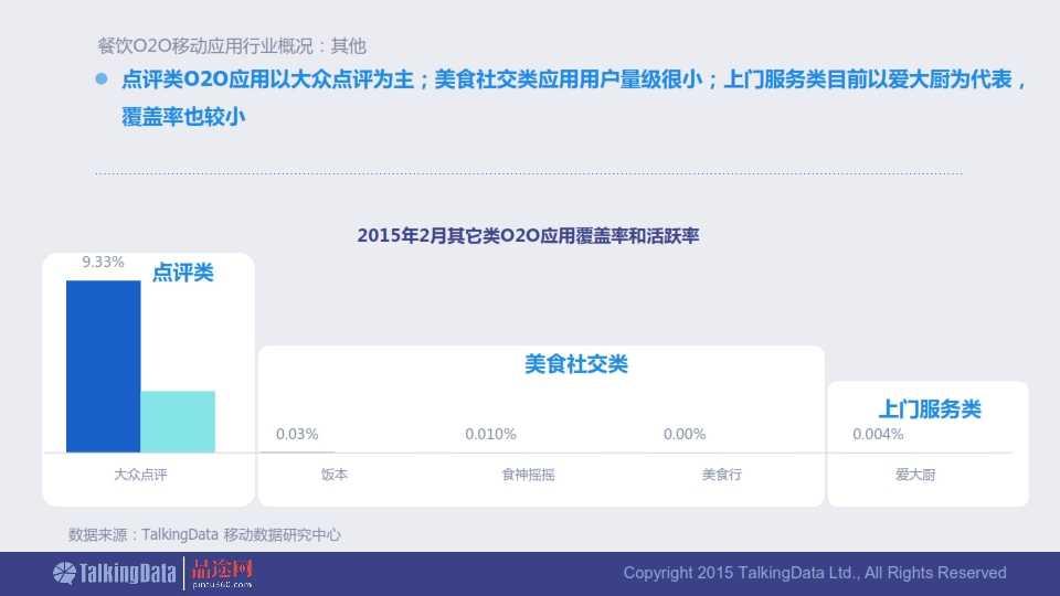 TalkingData-2015年餐饮O2O移动应用行业报告0407_011