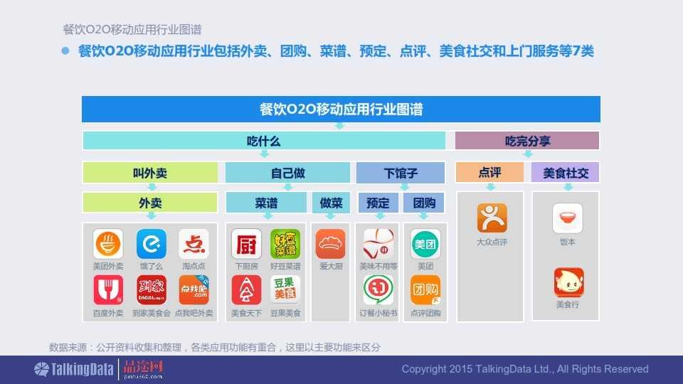 TalkingData-2015年餐饮O2O移动应用行业报告0407_013