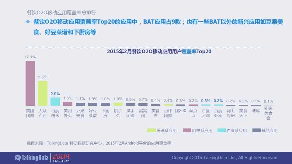 TalkingData-2015年餐饮O2O移动应用行业报告0407_014