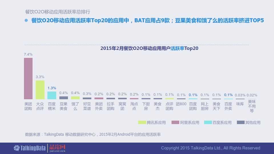 TalkingData-2015年餐饮O2O移动应用行业报告0407_015