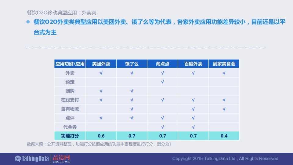TalkingData-2015年餐饮O2O移动应用行业报告0407_016