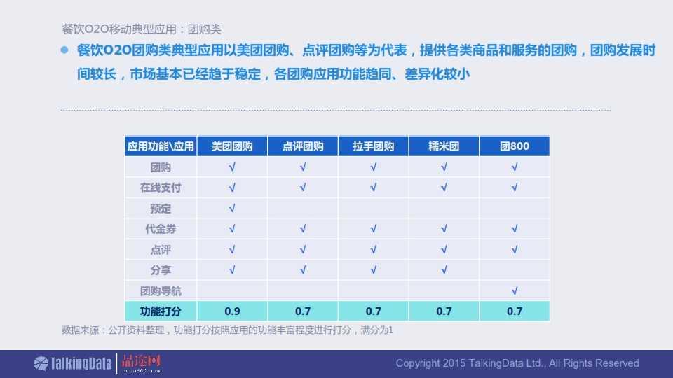 TalkingData-2015年餐饮O2O移动应用行业报告0407_017