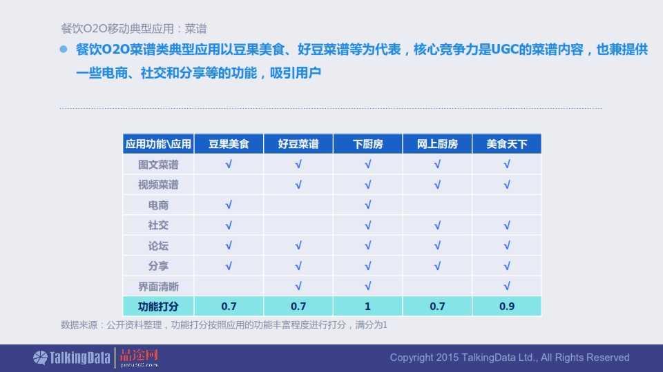 TalkingData-2015年餐饮O2O移动应用行业报告0407_018