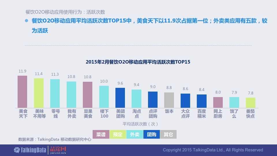 TalkingData-2015年餐饮O2O移动应用行业报告0407_020