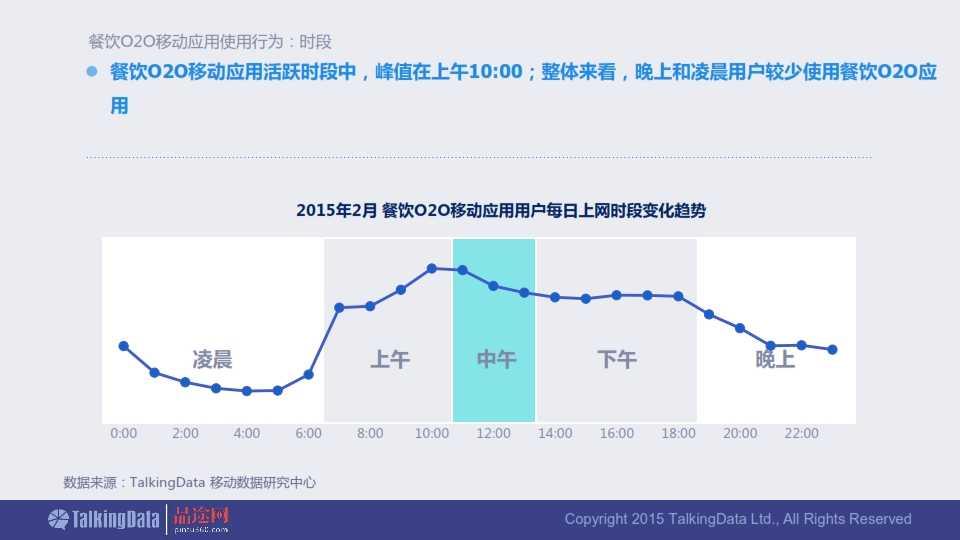 TalkingData-2015年餐饮O2O移动应用行业报告0407_021