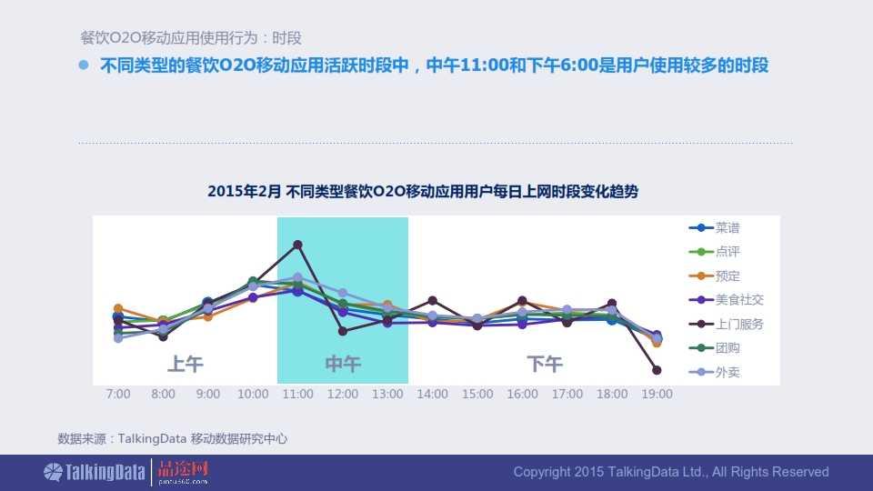 TalkingData-2015年餐饮O2O移动应用行业报告0407_022