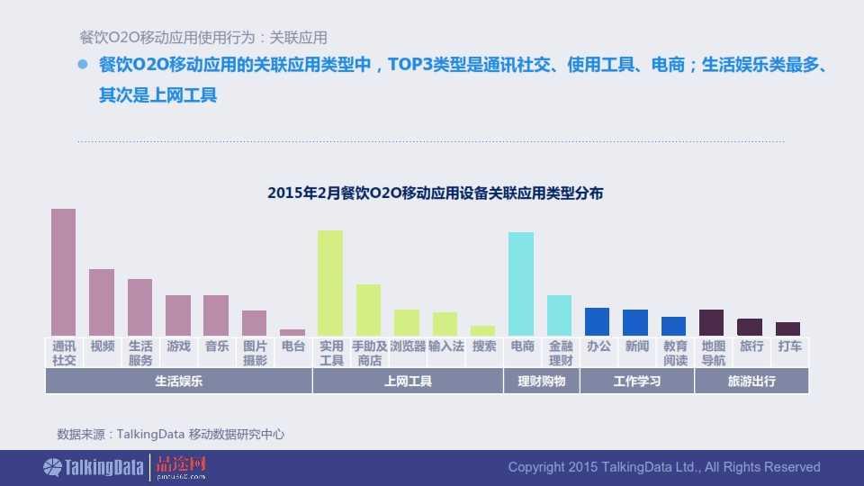 TalkingData-2015年餐饮O2O移动应用行业报告0407_023