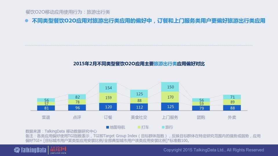 TalkingData-2015年餐饮O2O移动应用行业报告0407_026