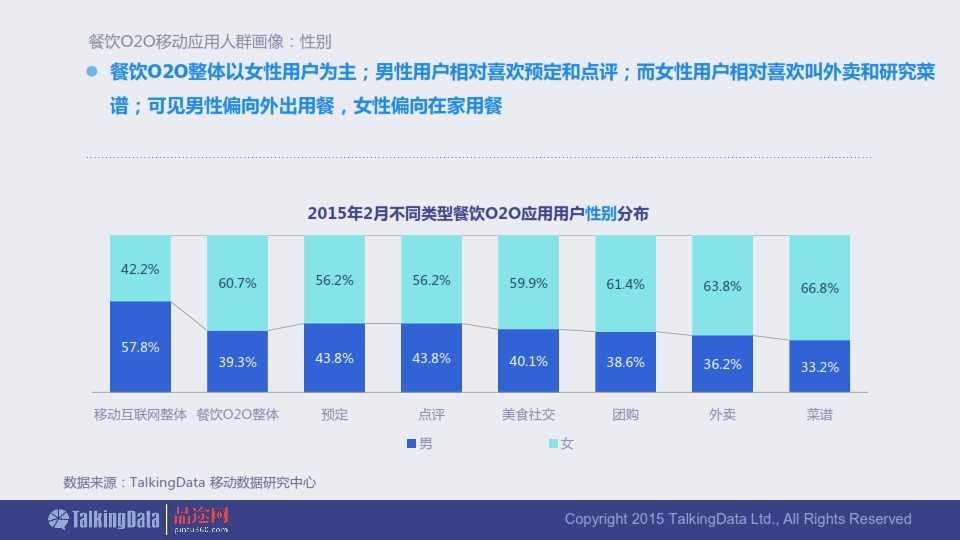 TalkingData-2015年餐饮O2O移动应用行业报告0407_030