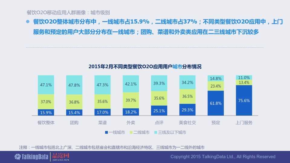 TalkingData-2015年餐饮O2O移动应用行业报告0407_032