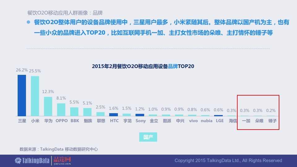 TalkingData-2015年餐饮O2O移动应用行业报告0407_033