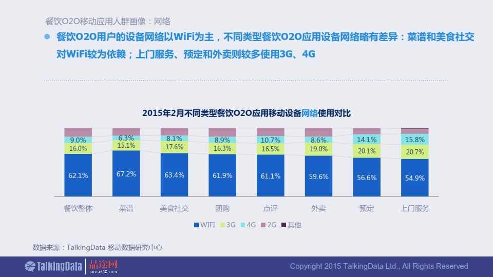 TalkingData-2015年餐饮O2O移动应用行业报告0407_036