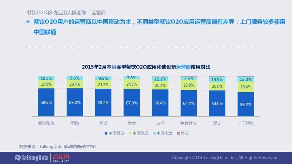 TalkingData-2015年餐饮O2O移动应用行业报告0407_037