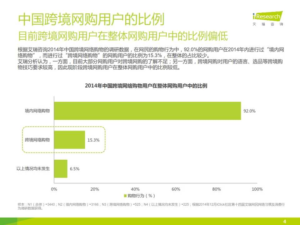 iResearch-2015年中国跨境网络购物用户研究报告简版_004