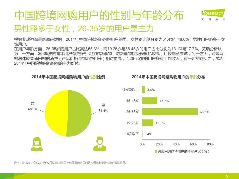 iResearch-2015年中国跨境网络购物用户研究报告简版_005