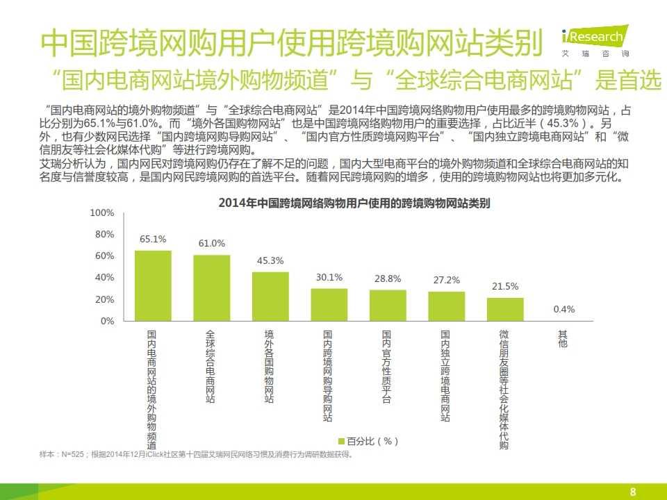 iResearch-2015年中国跨境网络购物用户研究报告简版_008