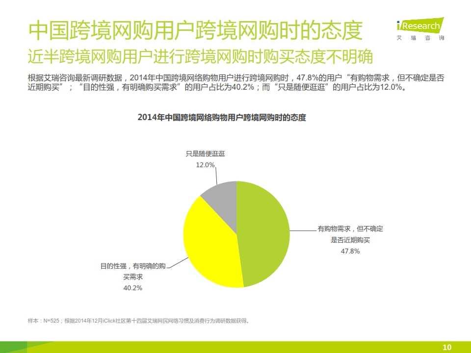 iResearch-2015年中国跨境网络购物用户研究报告简版_010